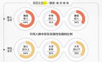 中国年轻人真实负债情况,到底怎样